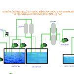 Công nghệ xử lý nước biển cấp nước cho sinh hoạt